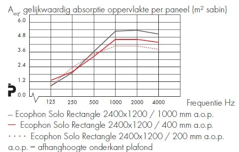 Ecophon Solo Circle ceiling element absorption value